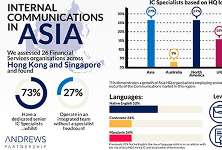 Internal Communications in ASIA
